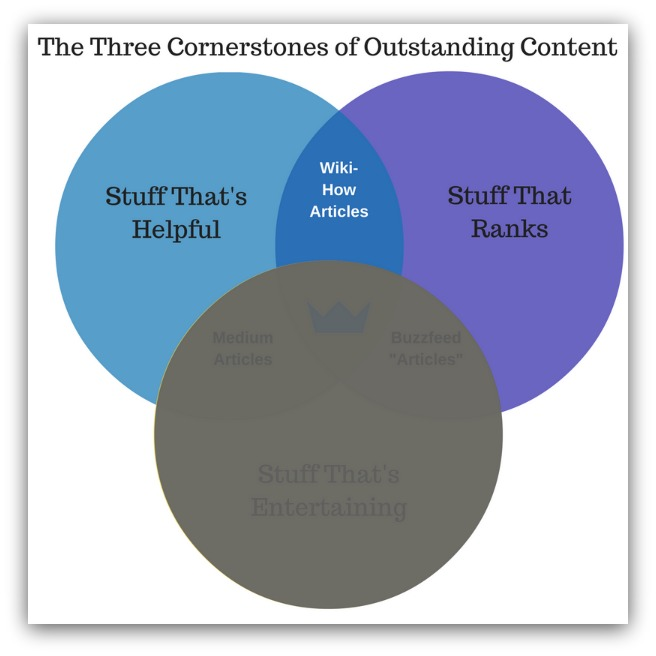 Helpful and ranking content
