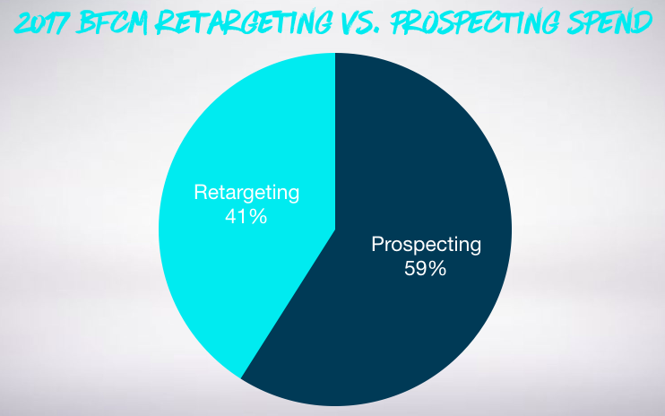 Pie chart showing BFCM retargeting vs prospecting spend