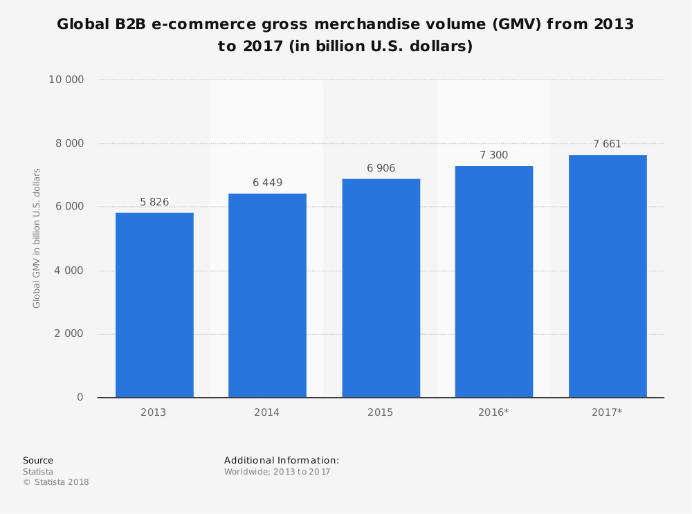 Graph showing b2b ecommerce merchandise volume stats