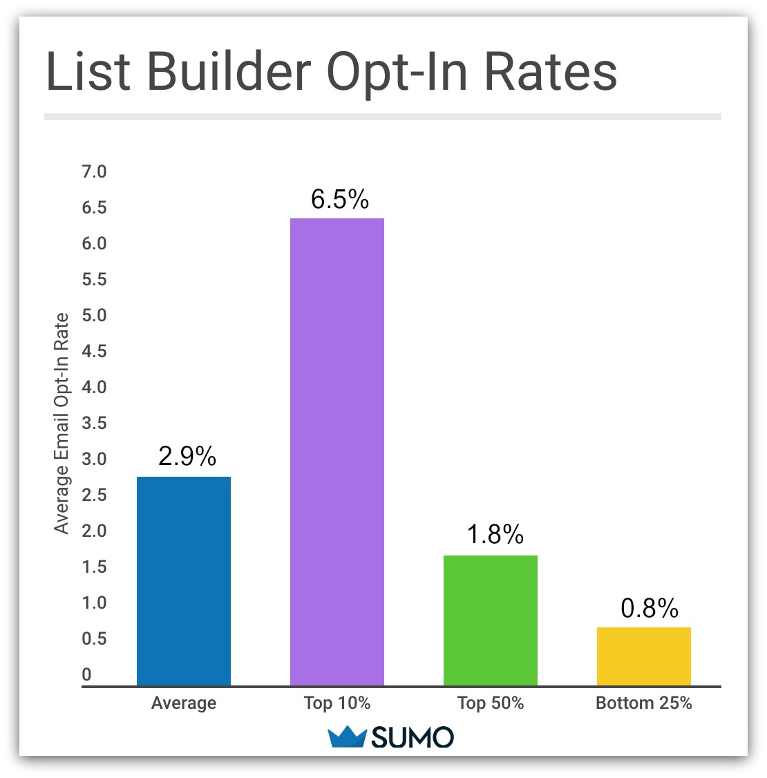 A graph showing the average opt-in rates for list builder