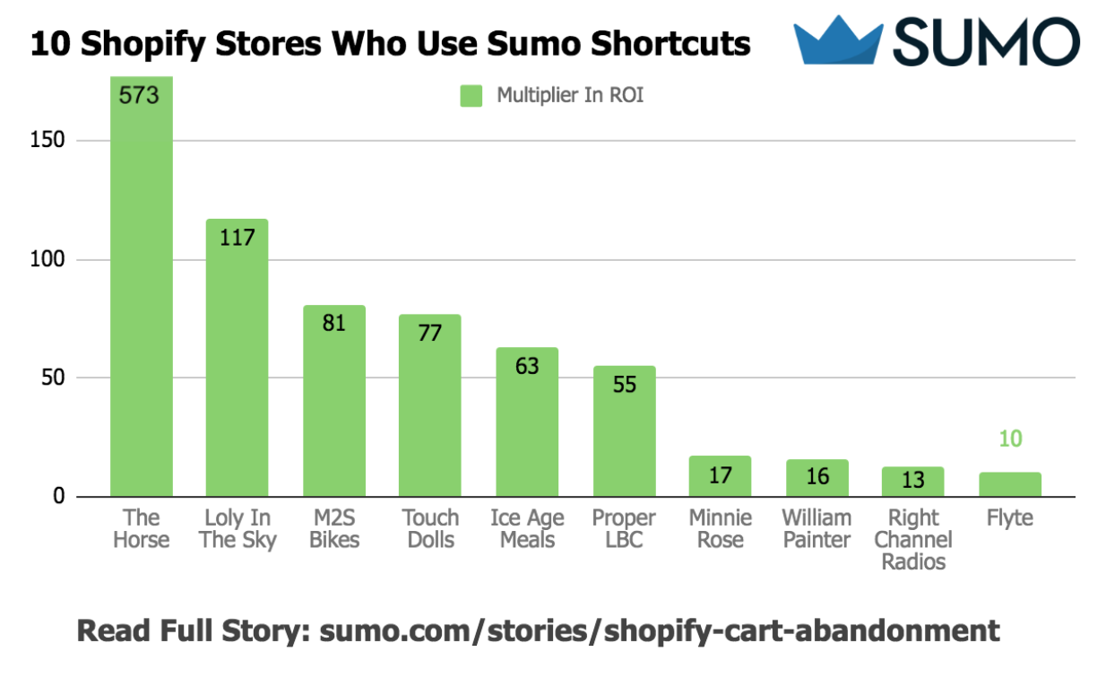 Graph showing top performing Sumo users