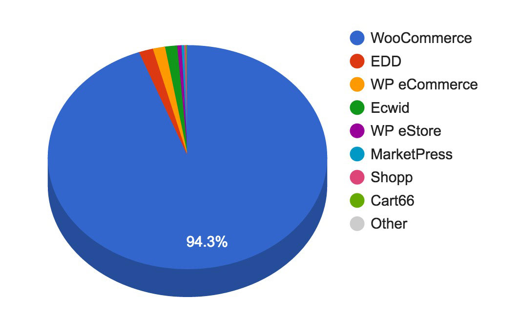 Pie chart showing different wordpress ecommerce plugins