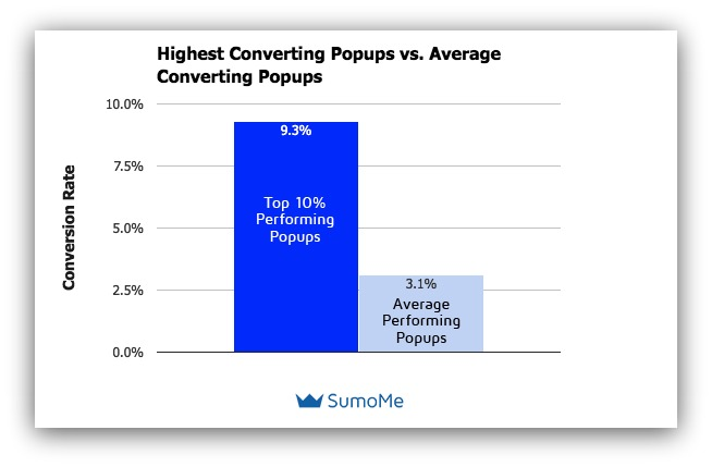 Highest-converting pop-ups vs average converting pop-ups