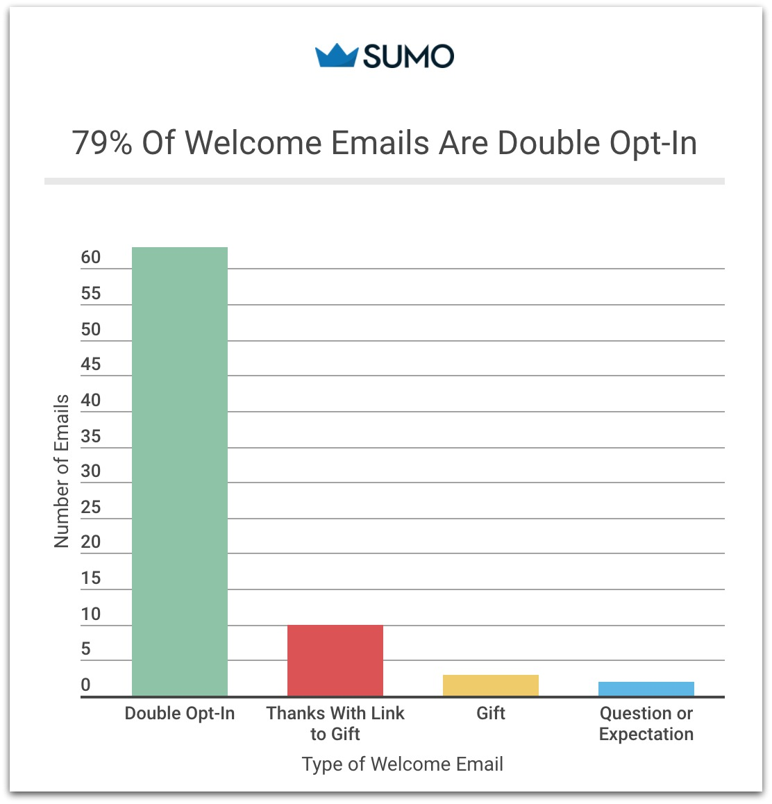 which companies use double opt-in emails bar graph