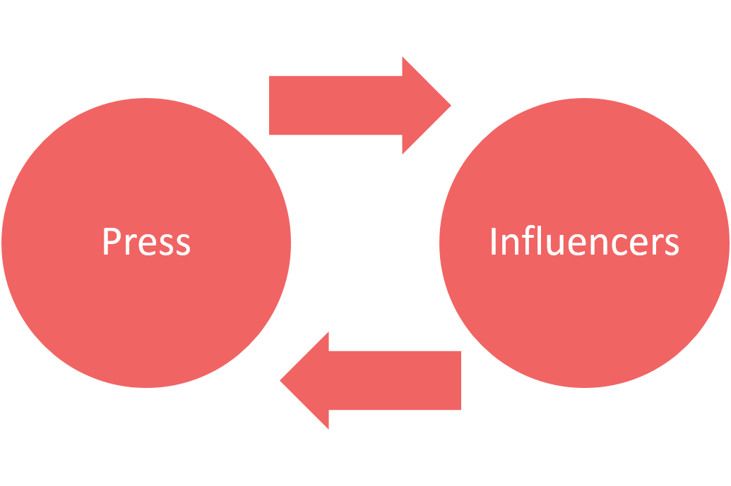 Press and influencers cycle
