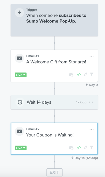 Screenshot of an email marketing funnel