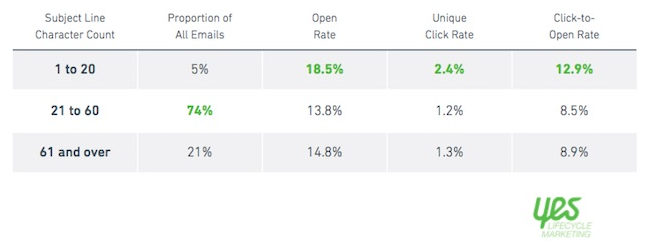 Screenshot showing a table about email rates