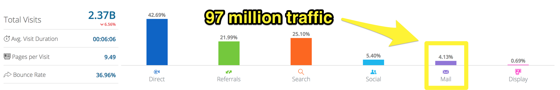 Screenshot showing a graph on the sources of traffic for amazon.com