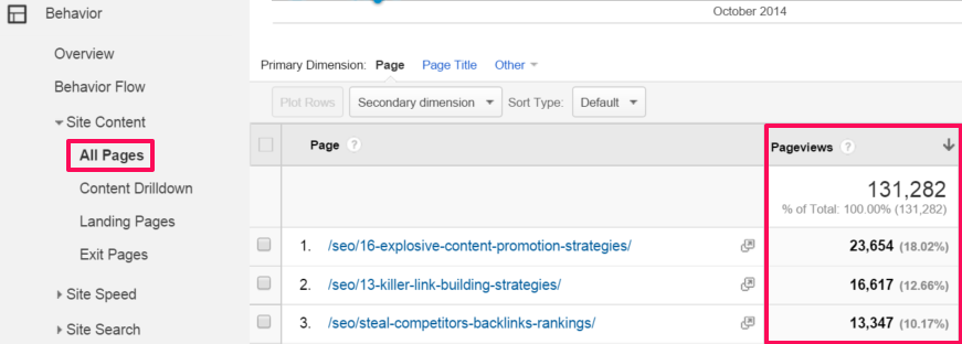 Screenshot showing google analytics stats for a blog