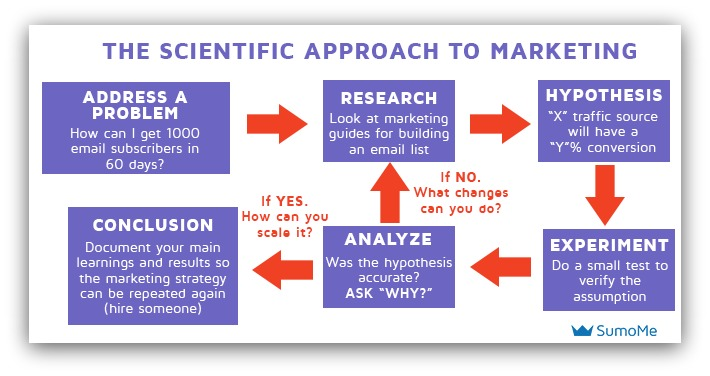 Screenshot showing a scientific approach to marketing