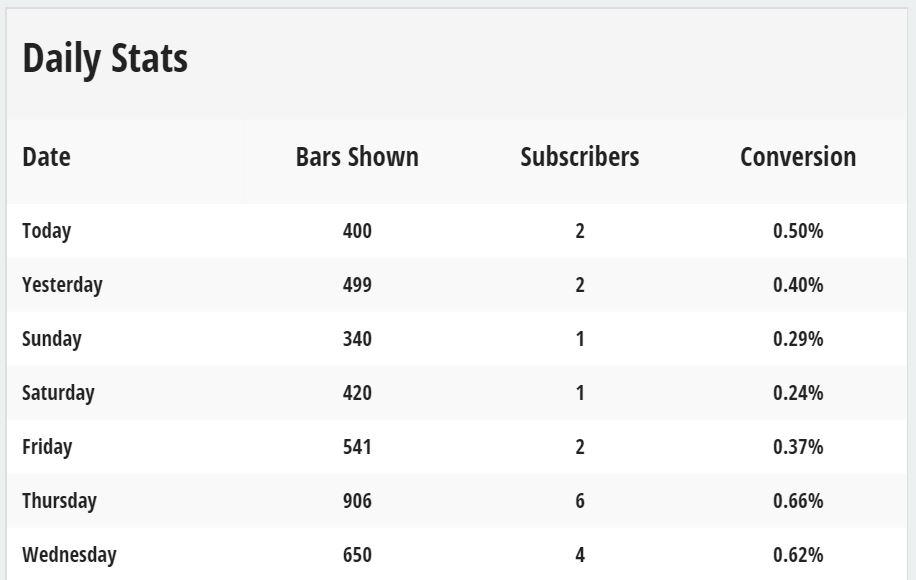 Screenshot of stats of subscribers with Sumo