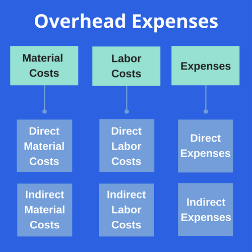 Screenshot showing a diagram of expenses