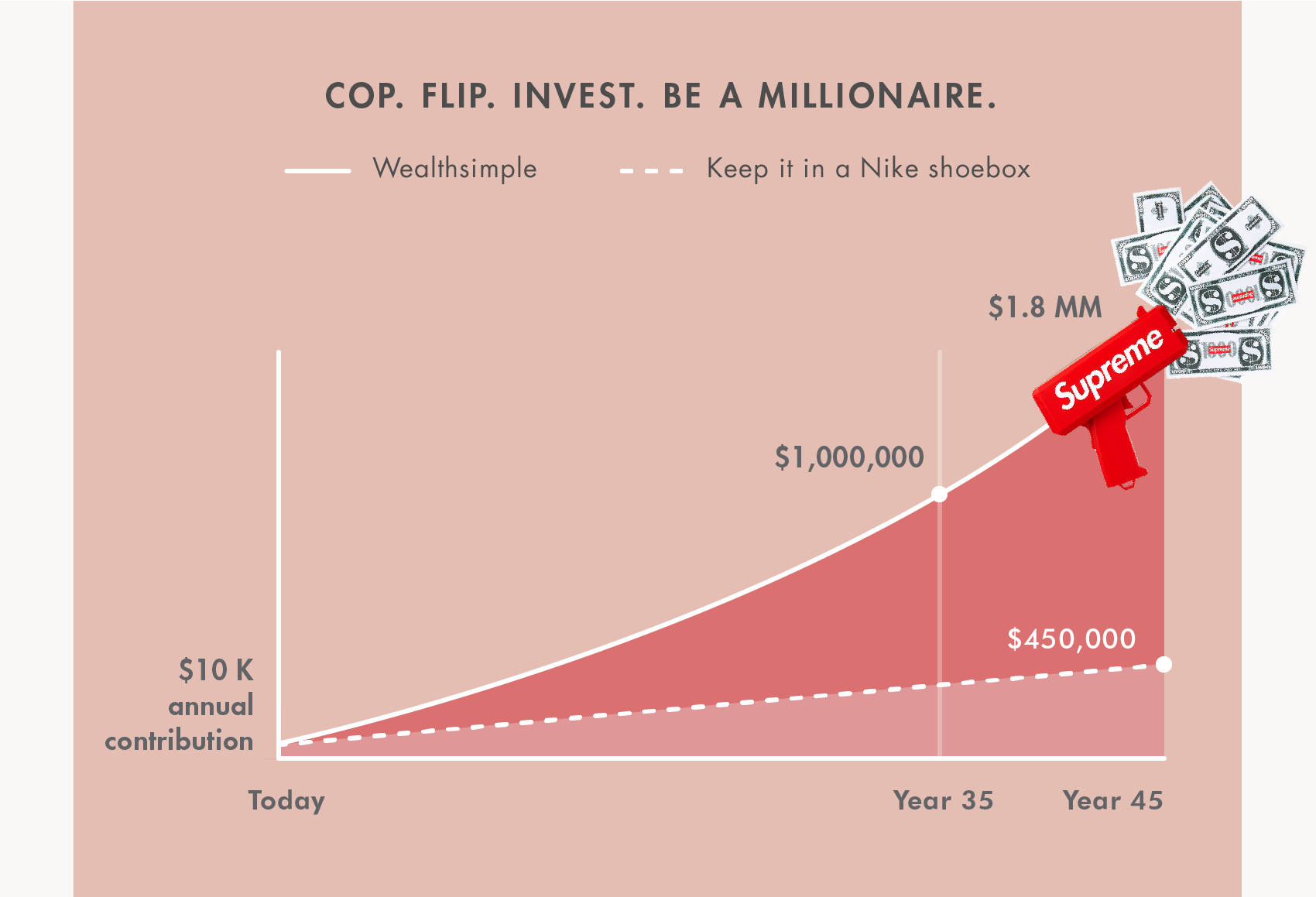 Graph showing how investing in Supreme clothing could make you a millionaire