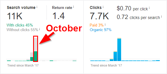 Screenshot showing two graphs on search volume and clicks