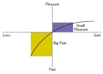 A graph showing what provides big pain and small pleasure