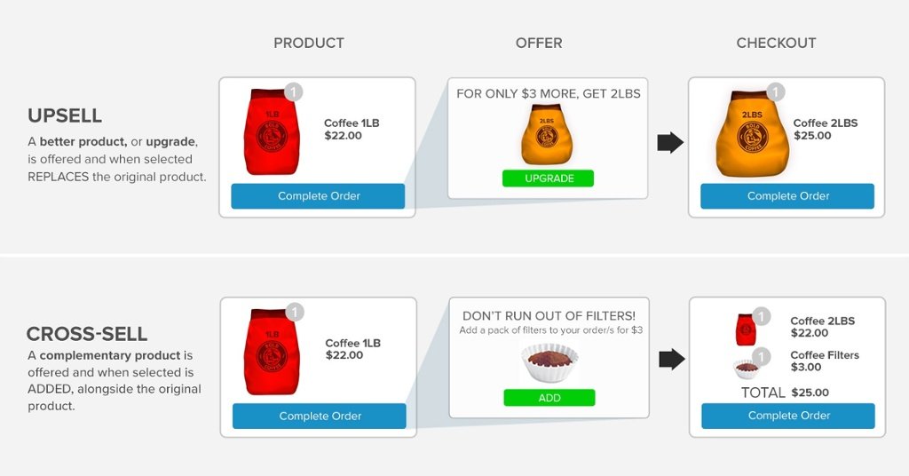 Screenshot showing upsell and cross-sell examples