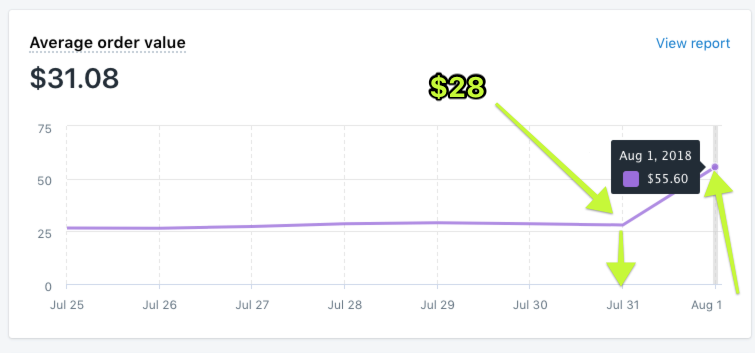 Screenshot showing stats for average order value after using the sumo AOV increase shortcut