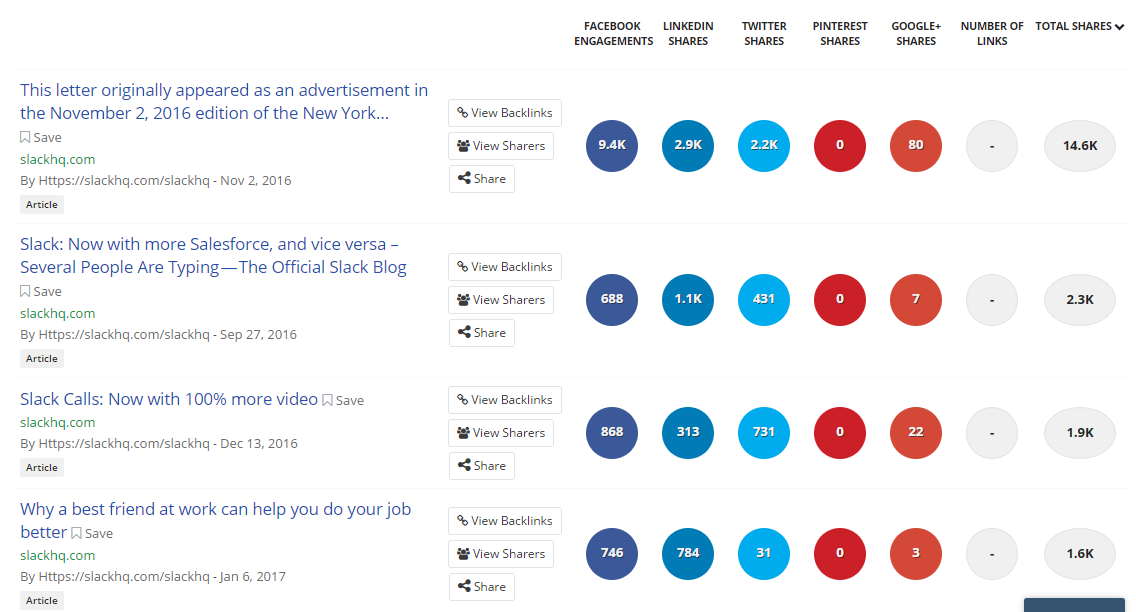 Screenshot of Buzzsumo results for Slack
