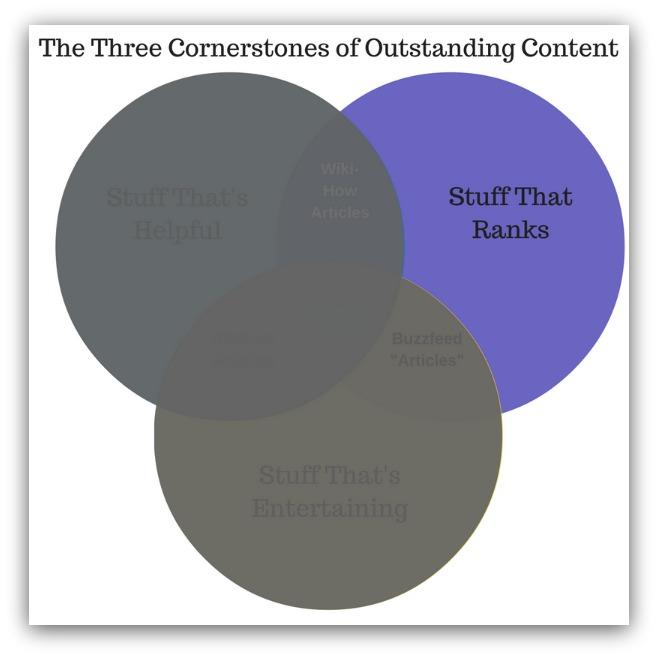 Content that ranks
