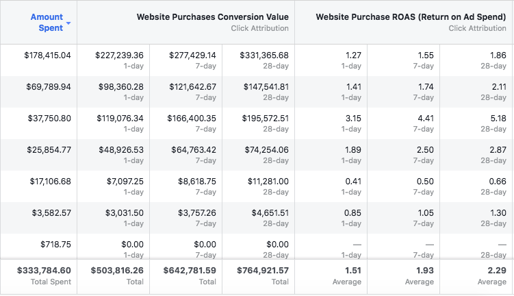 Table showing a facebook ads account