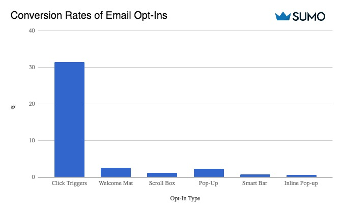 A graph showing the email opt-in rates for different Sumo tools