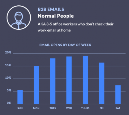 Graph showing email opens by day of week for a certain demographic