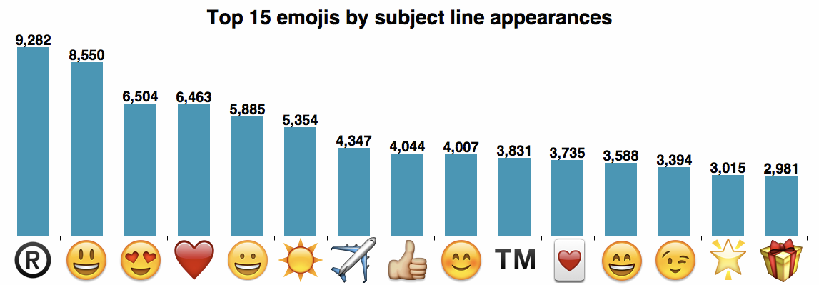 The BEST Email Subject Lines: 87 Subject Lines To Get Your Emails ...