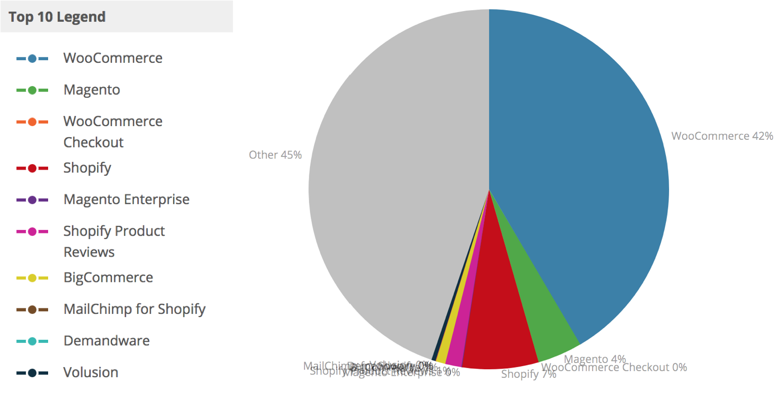 Pie chart showing the most commonly used eCommerce platforms