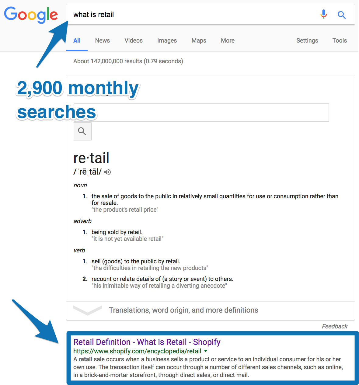 "Screenshot showing a shopify result for the google search term ""what is retail"""