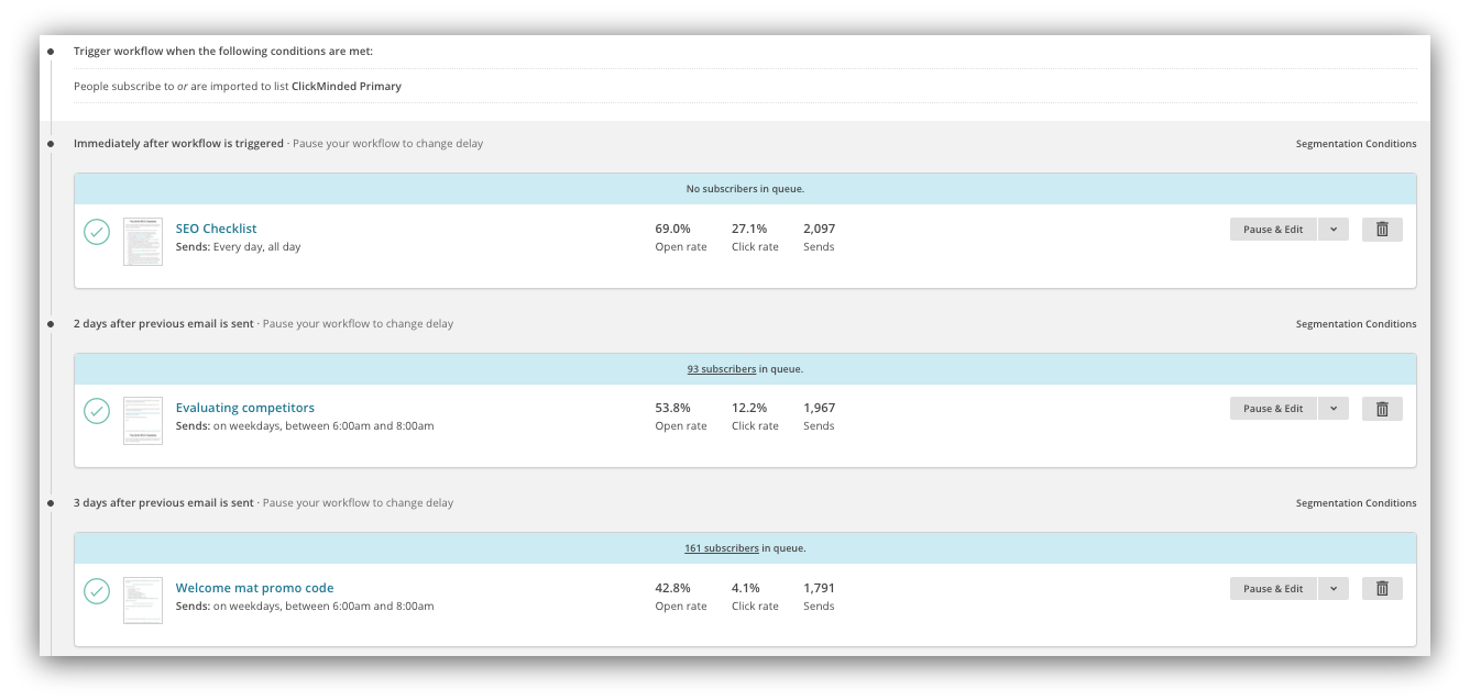 Screenshot showing an automation workflow on the Mailchimp dashboard