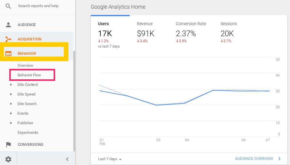 Screenshot showing google analytics behavior page